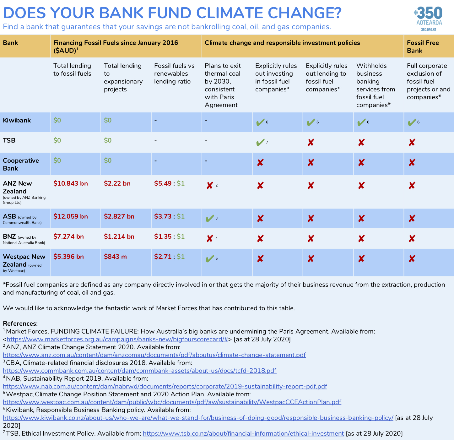 Does your bank fund climate change? Find a bank that guarantees that your savings are not bankrolling coal, oil, and gas companies. The table shows information about ANZ, ASB, BNZ, Westpac, Kiwibank, TSB, and the Cooperative Bank. There are 2 main parts to the table: a breakdown of each bank's financing to fossil fuels since January 2016 ($AUD); and an assessment of each bank's climate change and responsible investment policies. The only bank that meets the criteria to be a fossil free bank with full corporate exclusion of fossil fuel projects or and companies is Kiwibank. Please note a screen reader friendly PDF version of the table is available at the link below.